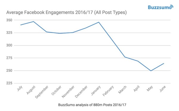 facebook-engagement-buzzsumo