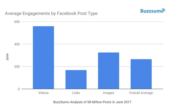 facebook-engagement-typ-buzzsumo